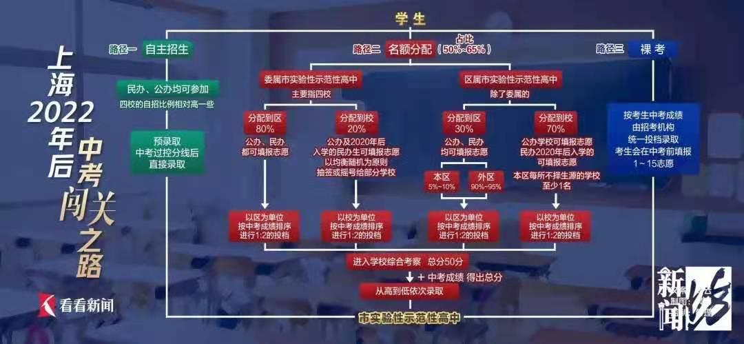 2022上海中考闯关之路导图